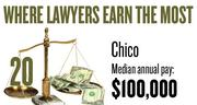 No. 20. The Chico metro area, with a median annual salary for lawyers of $100,000, according to U.S. Bureau of Labor Statistics data from May 2012. The bottom 10 percent of lawyers in the area earned a maximum of $44,920.