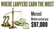 No. 22. The Merced metro area, with a median annual salary for lawyers of $97,080, according to U.S. Bureau of Labor Statistics data from May 2012. The bottom 10 percent of lawyers in the area earned a maximum of $52,280.