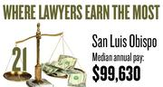 No. 21. The San Luis Obispo metro area, with a median annual salary for lawyers of $99,630, according to U.S. Bureau of Labor Statistics data from May 2012. The bottom 10 percent of lawyers in the area earned a maximum of $52,940.