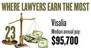No. 23. The Visalia-Porterville metro area, with a median annual salary for lawyers of $95,700, according to U.S. Bureau of Labor Statistics data from May 2012. The bottom 10 percent of lawyers in the area earned a maximum of $54,190.
