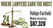 No. 24. The Vallejo-Fairfield metro area, with a median annual salary for lawyers of $87,320, according to U.S. Bureau of Labor Statistics data from May 2012. The bottom 10 percent of lawyers in the area earned a maximum of $76,710.