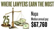 No. 25. The Napa metro area, with a median annual salary for lawyers of $67,760, according to U.S. Bureau of Labor Statistics data from May 2012. The bottom 10 percent of lawyers in the area earned a maximum of $47,650.