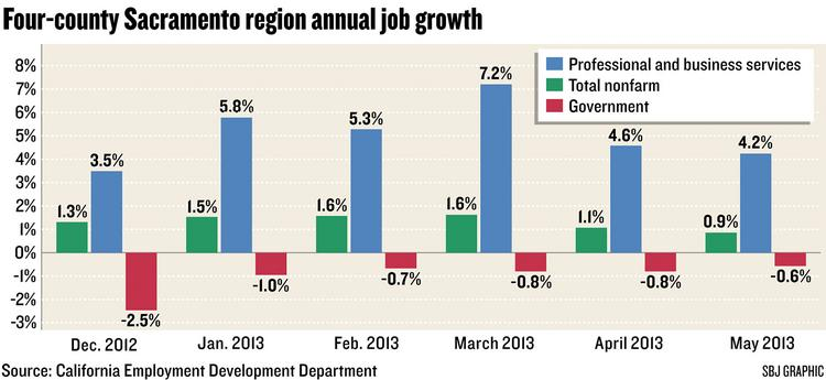 Chart: Four-county Sacramento region annual job growth