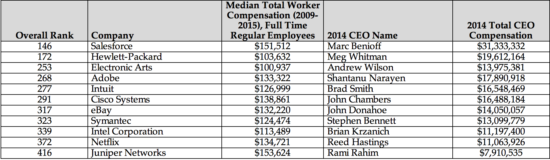 Glassdoor data shows CEOs earn hundreds of times more than