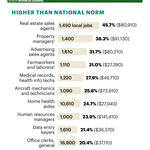 What People Earn: A tale of two jobs in Denver