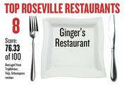 No. 8. Ginger's Restaurant, with an average score of 76.33 on a standardized 100-point scale from Yelp, TripAdvisor and Urbanspoon.