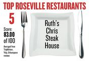 No. 5. Ruth's Chris Steak House, with an average score of 83.00 on a standardized 100-point scale from Yelp, TripAdvisor and Urbanspoon.