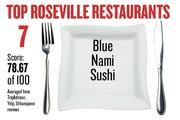 No. 7. Blue Nami Sushi, with an average score of 78.67 on a standardized 100-point scale from Yelp, TripAdvisor and Urbanspoon.