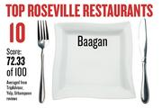 No. 10. Baagan, with an average score of 72.33 on a standardized 100-point scale from Yelp, TripAdvisor and Urbanspoon.
