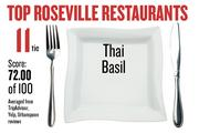 No. 11 (tie). Thai Basil, with an average score of 72.00 on a standardized 100-point scale from Yelp, TripAdvisor and Urbanspoon.