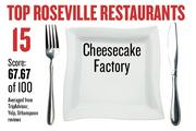 No. 15. Cheesecake Factory, with an average score of 67.67 on a standardized 100-point scale from Yelp, TripAdvisor and Urbanspoon.
