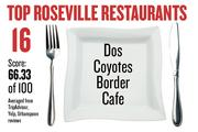 No. 16. Dos Coyotes Border Cafe, with an average score of 66.33 on a standardized 100-point scale from Yelp, TripAdvisor and Urbanspoon.