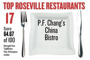 No. 17. P.F. Chang's China Bistro, with an average score of 64.67 on a standardized 100-point scale from Yelp, TripAdvisor and Urbanspoon.