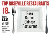 No. 18 (tie). Rose Garden Chinese Restaurant, with an average score of 64.33 on a standardized 100-point scale from Yelp, TripAdvisor and Urbanspoon.