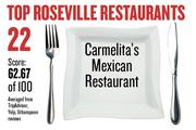 No. 22. Carmelita's Mexican Restaurant, with an average score of 62.67 on a standardized 100-point scale from Yelp, TripAdvisor and Urbanspoon.