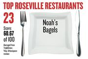 No. 23. Noah's Bagels, with an average score of 60.67 on a standardized 100-point scale from Yelp, TripAdvisor and Urbanspoon.