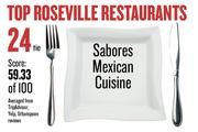 No. 24 (tie). Sabores Mexican Cuisine, with an average score of 59.33 on a standardized 100-point scale from Yelp, TripAdvisor and Urbanspoon.