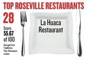 No. 28. La Huaca Restaurant, with an average score of 55.67 on a standardized 100-point scale from Yelp, TripAdvisor and Urbanspoon.