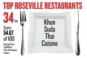 No. 34 (tie). Khun Suda Thai Cuisine, with an average score of 54.67 on a standardized 100-point scale from Yelp, TripAdvisor and Urbanspoon.