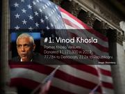 #1: Vinod Khosla  Partner, Khosla Ventures  Donated $1,121,300 in 2012  77.78% to Democrats, 22.2% to Republicans