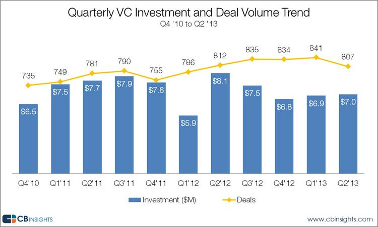 The number of venture-backed deals and funding dollars were both down sharply in the second quarter, compared to last year, according to research firm CB Insights.