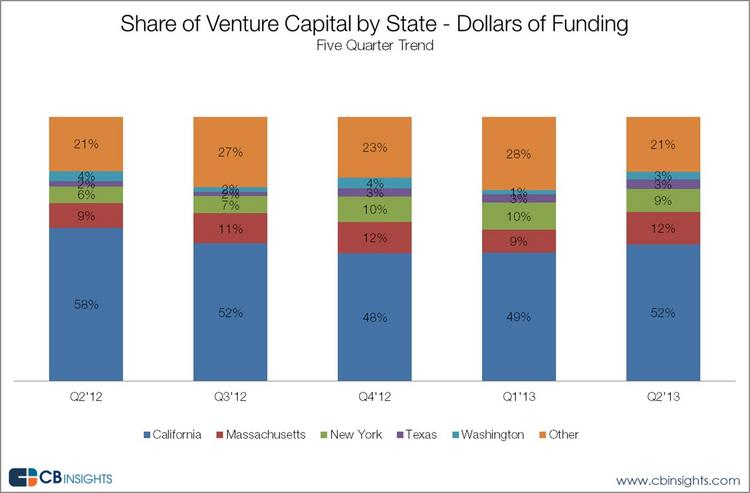 California regained its traditional more-than-50-percent share of venture dollars in the second quarter, CB Insights said.