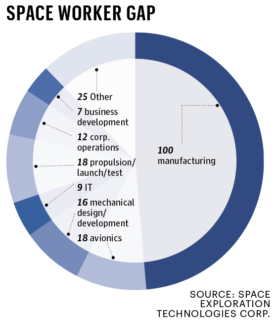 A Business Journal analysis of current open jobs listed on the SpaceX website reveals that the company is doing most hiring in the manufacturing sector.