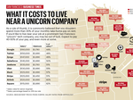 Here's how much SF tech workers must pay to live near work