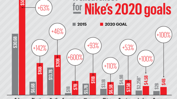 A closer look at Nike's new 5-year plan
