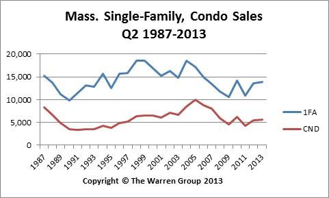 Single-family home and condo sales are up year-to-date.