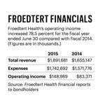 Froedtert Health boosts operating income by 78.5 percent