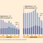 Applications rebound at Ohio State's law school, drop again at Capital