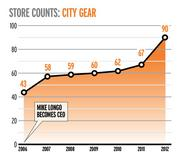 Store Counts: City Gear