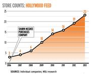 Store Counts: Hollywood Feed