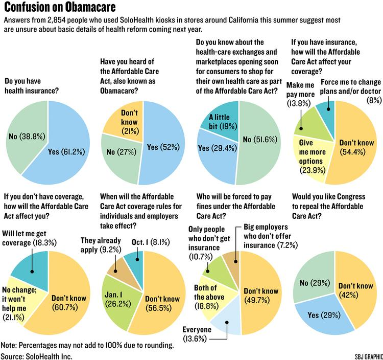 Chart: Confusion on Obamacare
