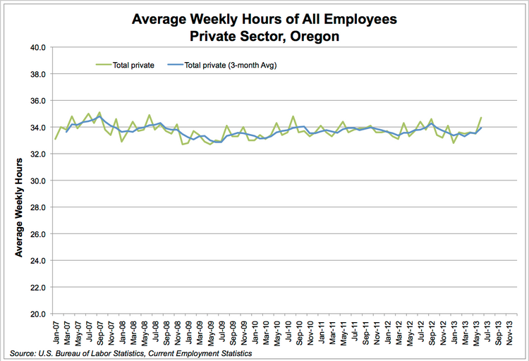 Average weekly hours of all employees private sector, Oregon.