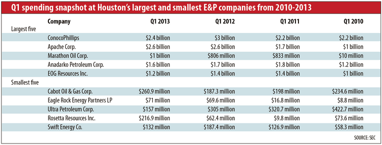Q1 spending snapshot of Houston's largest and smallest E&P companies from 2010-2013