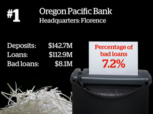 Oregon Pacific Bank has the highest percentage of bad loans among state banks, but it's still doing plenty right. 