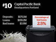 11. Which Oregon bank has the most bad loans?  As most Oregon banks were working to purge loans that had turned sour following the 2008 recession, reporter Matthew Kish fleshed out which banks were in the best - and worst - shape.