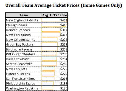 San Francisco 49ers Tickets Are More Expensive Than Oakland Raiders Better Deal Than New England Patriots Silicon Valley Business Journal