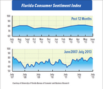 Florida consumer confidence dips in July