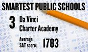 No. 3. Da Vinci Charter Academy in the Davis Joint Unified School District, with an average SAT score of 1783 out of 2400 in 2010-11. The school ranked No. 3 the previous year.