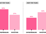 Startup founders growing nervous about next year's funding