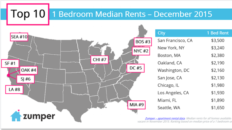 Amazing San Franciscos Rent Drops In November As Oakland Soars Interior Design Ideas Ghosoteloinfo