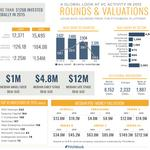 Startup valuations soared in 2015, but exits and deals stalled