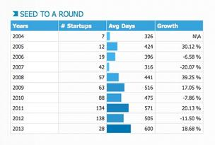 The number of Series A funding rounds among startups in CrunchBase grew in 2012 and the time it took to raise the funds shrank.