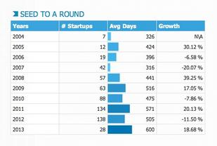 Series B may be the real startup funding crunch - Silicon Valley Business Journal