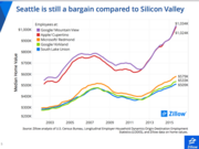 Zillow took a look at the median home value near some of the top technology employers. Seattle-area homes are half the price of many Silicon Valley locations.