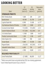 Stronger profits for majority of large local banks