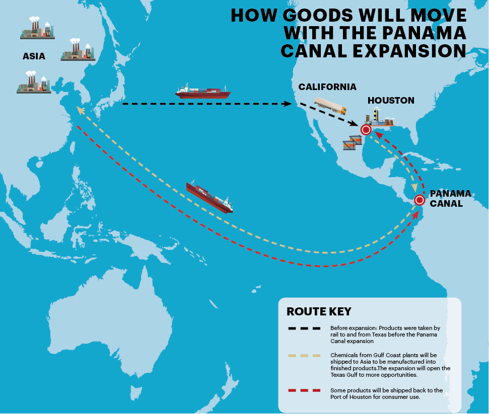 Houston prepares for Panama Canal expansion opening increased